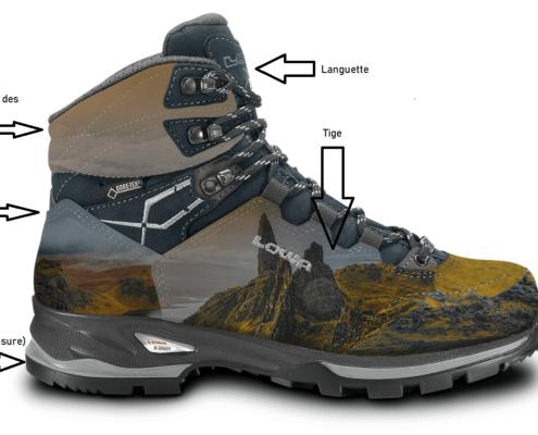 quelles sont les différentes parties d une chaussure, votre ostéopathe vous  dit tout 94d3a8ad9e52